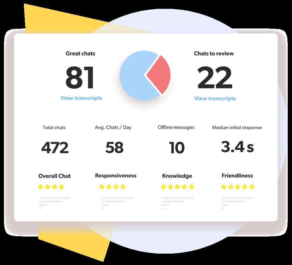 Olark interface showing chat metrics.