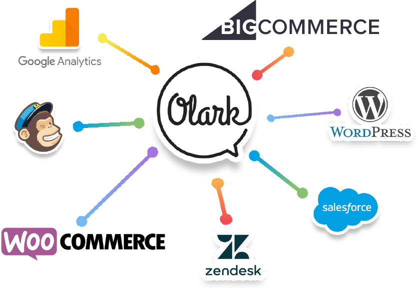 icons of olark live chat software integrations