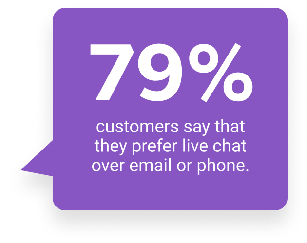 79& of customers say that they prefer live chat over email or phone