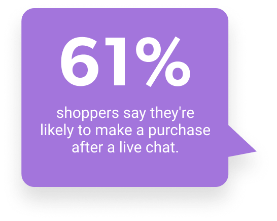 61% of shoppers say they're likely to make a purchase after a live chat